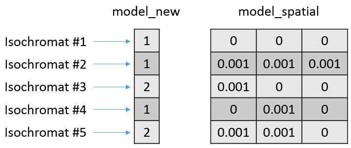 Matrices: model_new and model_spatial